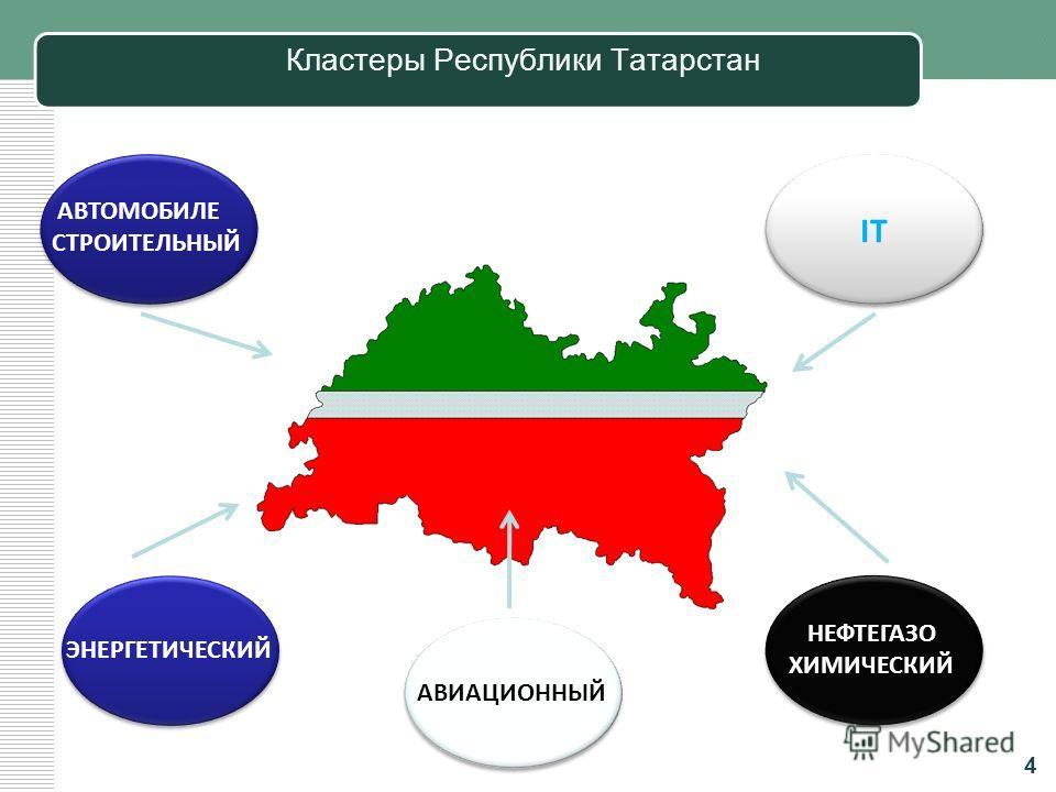 Динамика объемов отгруженной продукции 3 млрд.руб индекс промышленного производства %