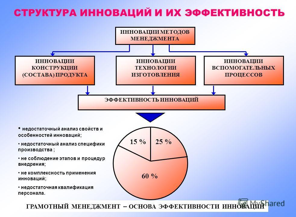 dissertation innovation management
