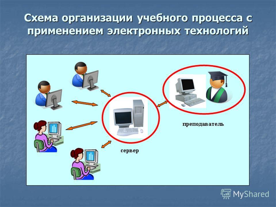 Схема организации учебного процесса с применением электронных технологий