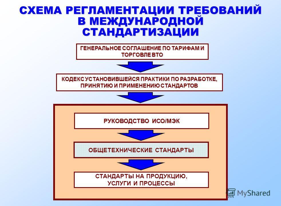 СХЕМА РЕГЛАМЕНТАЦИИ ТРЕБОВАНИЙ В МЕЖДУНАРОДНОЙ СТАНДАРТИЗАЦИИ ГЕНЕРАЛЬНОЕ СОГЛАШЕНИЕ ПО ТАРИФАМ И ТОРГОВЛЕ ВТО КОДЕКС УСТАНОВИВШЕЙСЯ ПРАКТИКИ ПО РАЗРАБОТКЕ, ПРИНЯТИЮ И ПРИМЕНЕНИЮ СТАНДАРТОВ РУКОВОДСТВО ИСО/МЭК ОБЩЕТЕХНИЧЕСКИЕ СТАНДАРТЫ СТАНДАРТЫ НА П