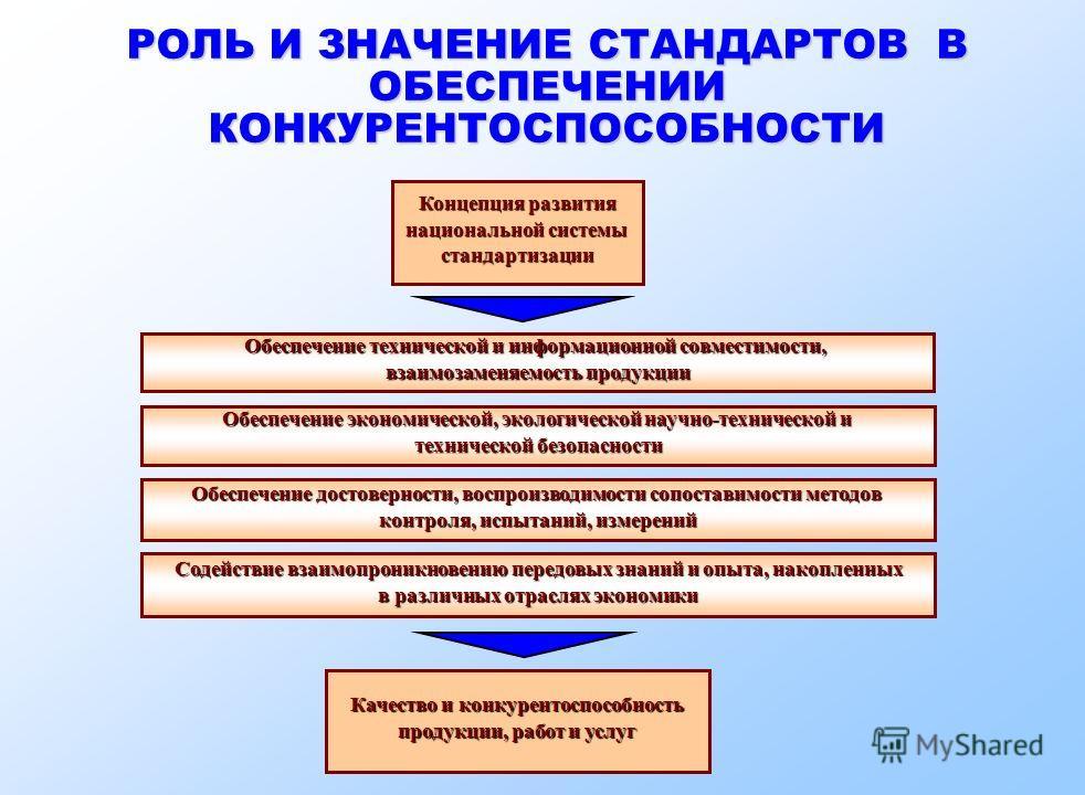 РОЛЬ И ЗНАЧЕНИЕ СТАНДАРТОВ В ОБЕСПЕЧЕНИИ КОНКУРЕНТОСПОСОБНОСТИ Концепция развития национальной системы стандартизации Содействие взаимопроникновению передовых знаний и опыта, накопленных в различных отраслях экономики Обеспечение достоверности, воспр