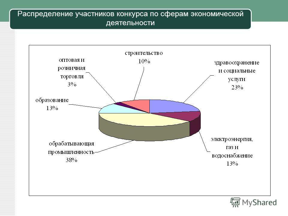 Количество участников конкурса на соискание премий Правительства Республики Татарстан за качество по годам