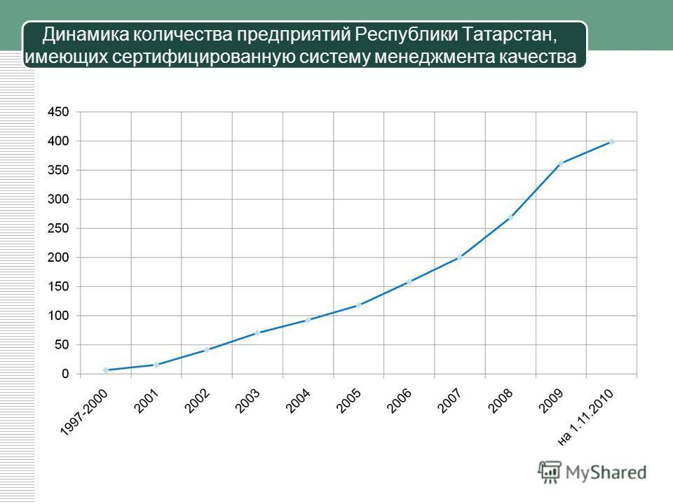 Стратегия развития образования в Республике Татарстан на 2010-2015 годы Цели: Модернизация системы образования. Взаимодействие с предприятиями и организациями в области подготовки кадров. Удовлетворение потребностей граждан во всестороннем личностном