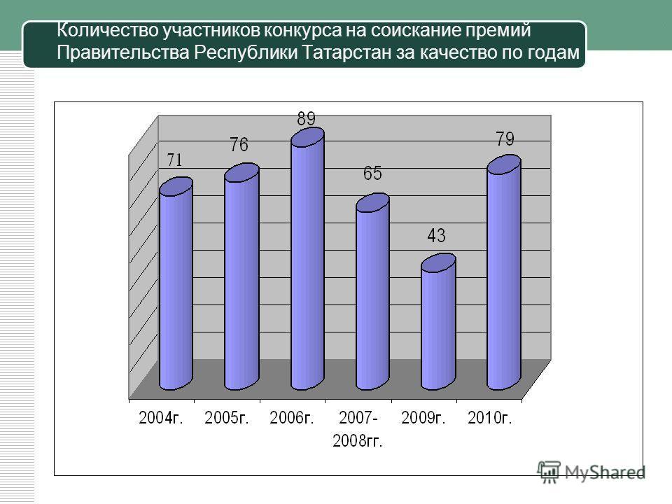 Динамика количества предприятий Республики Татарстан, имеющих сертифицированную систему менеджмента качества