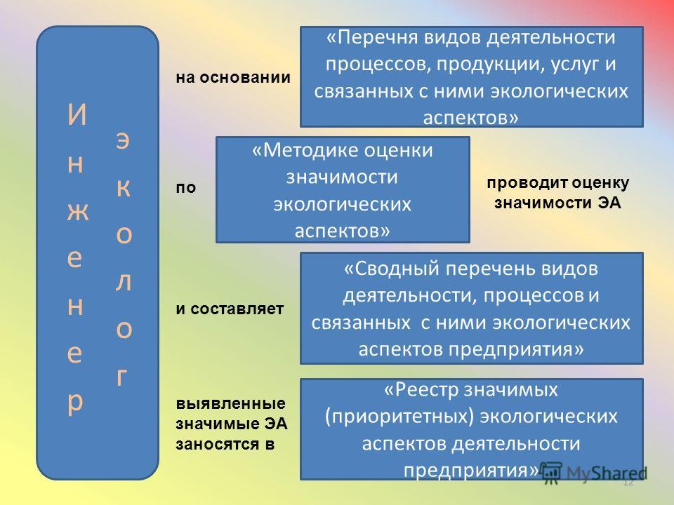 12 на основании «Перечня видов деятельности процессов, продукции, услуг и связанных с ними экологических аспектов» по «Методике оценки значимости экологических аспектов» проводит оценку значимости ЭА и составляет «Сводный перечень видов деятельности,