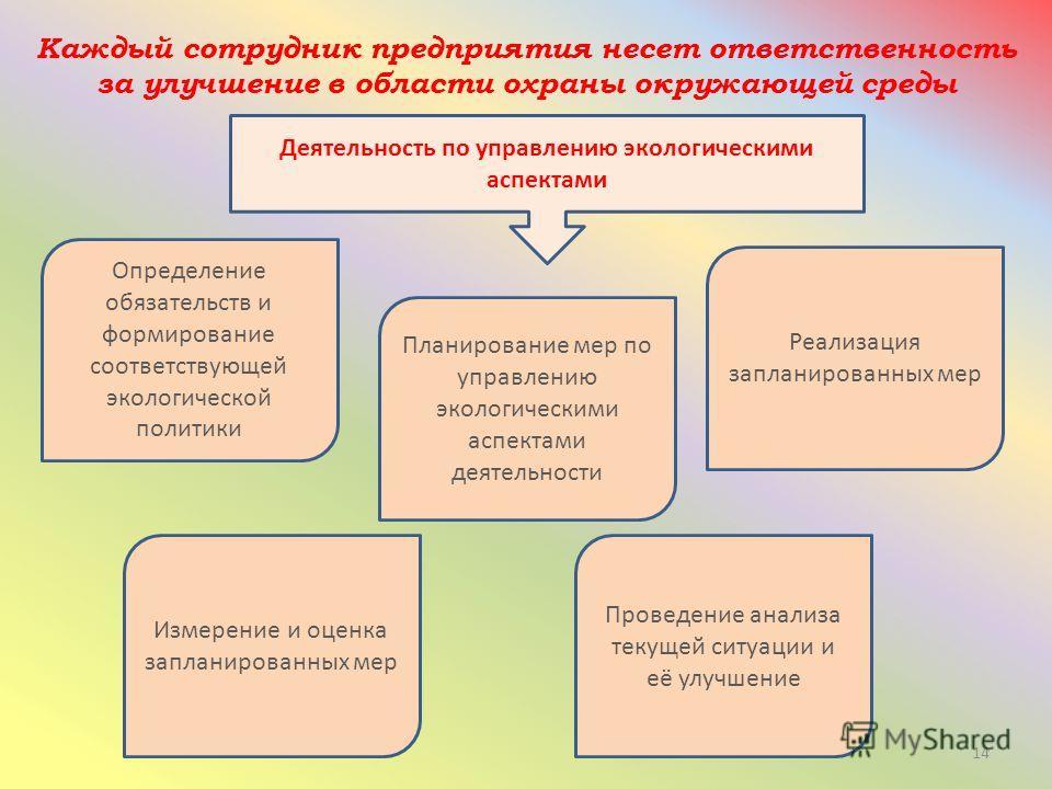 14 Каждый сотрудник предприятия несет ответственность за улучшение в области охраны окружающей среды Деятельность по управлению экологическими аспектами Определение обязательств и формирование соответствующей экологической политики Реализация заплани