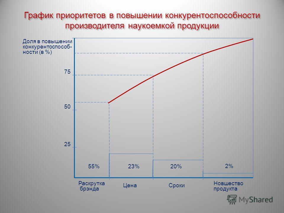 График приоритетов в повышении конкурентоспособности производителя наукоемкой продукции Новшество продукта 23%20% 2% 55% ЦенаСроки Раскрутка брэнда 25 75 50 Доля в повышении конкурентоспособ- ности (в %)
