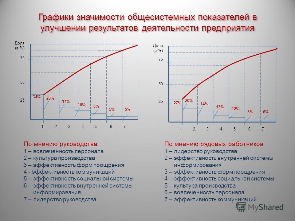 Графики значимости общесистемных показателей в улучшении результатов деятельности предприятия По мнению рядовых работников 1 – лидерство руководства 2 – эффективность внутренней системы информирования 3 – эффективность форм поощрения 4 – эффективност