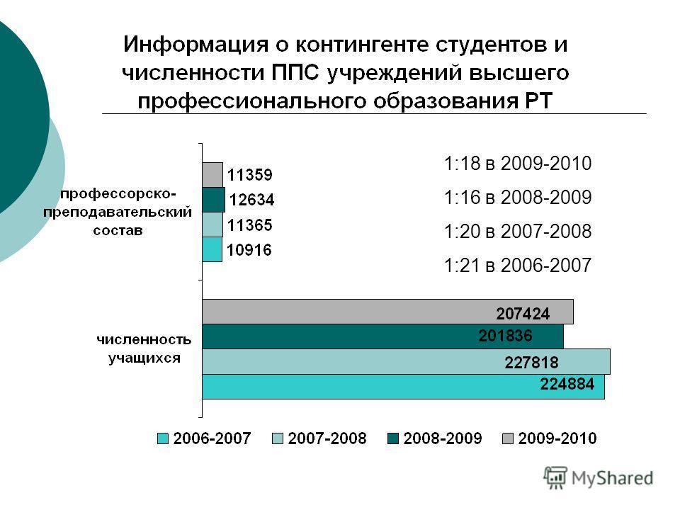 1:18 в 2009-2010 1:16 в 2008-2009 1:20 в 2007-2008 1:21 в 2006-2007
