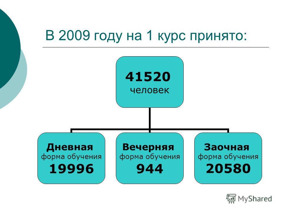 В 2009 году на 1 курс принято: 41520 человек Дневная форма обучения 19996 Вечерняя форма обучения 944 Заочная форма обучения 20580