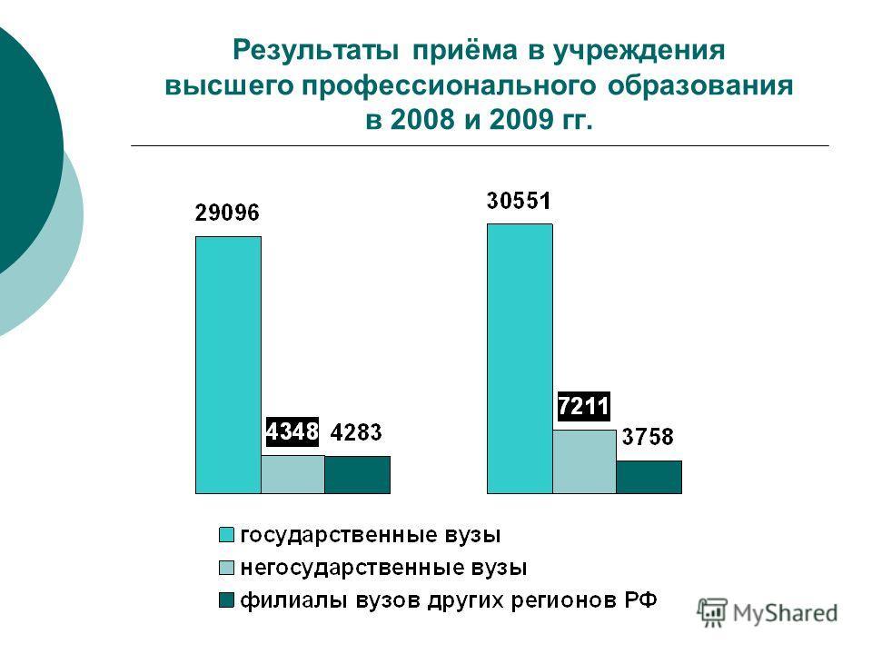 Результаты приёма в учреждения высшего профессионального образования в 2008 и 2009 гг.