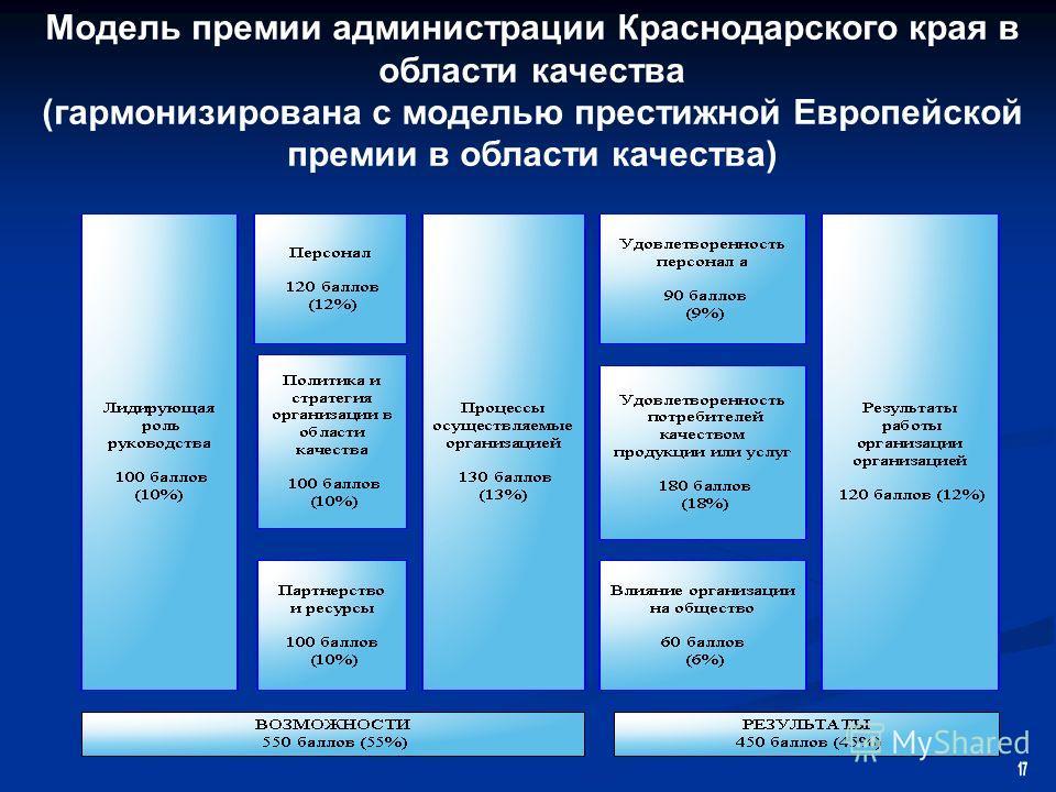 Модель премии администрации Краснодарского края в области качества (гармонизирована с моделью престижной Европейской премии в области качества)