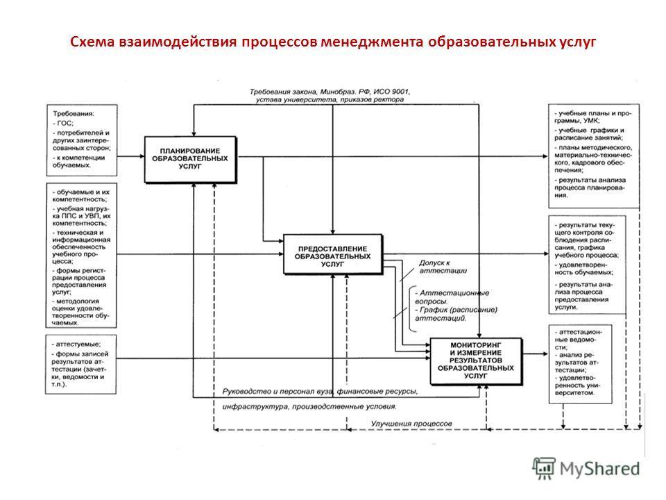 Схема взаимодействия процессов менеджмента образовательных услуг