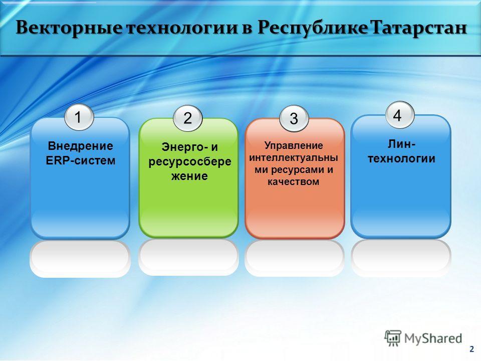 Векторные технологии в Республике Татарстан 2 1 Внедрение ERP-систем 2 Энерго- и ресурсосбере жение 3 Управление интеллектуальны ми ресурсами и качеством 4 Лин- технологии