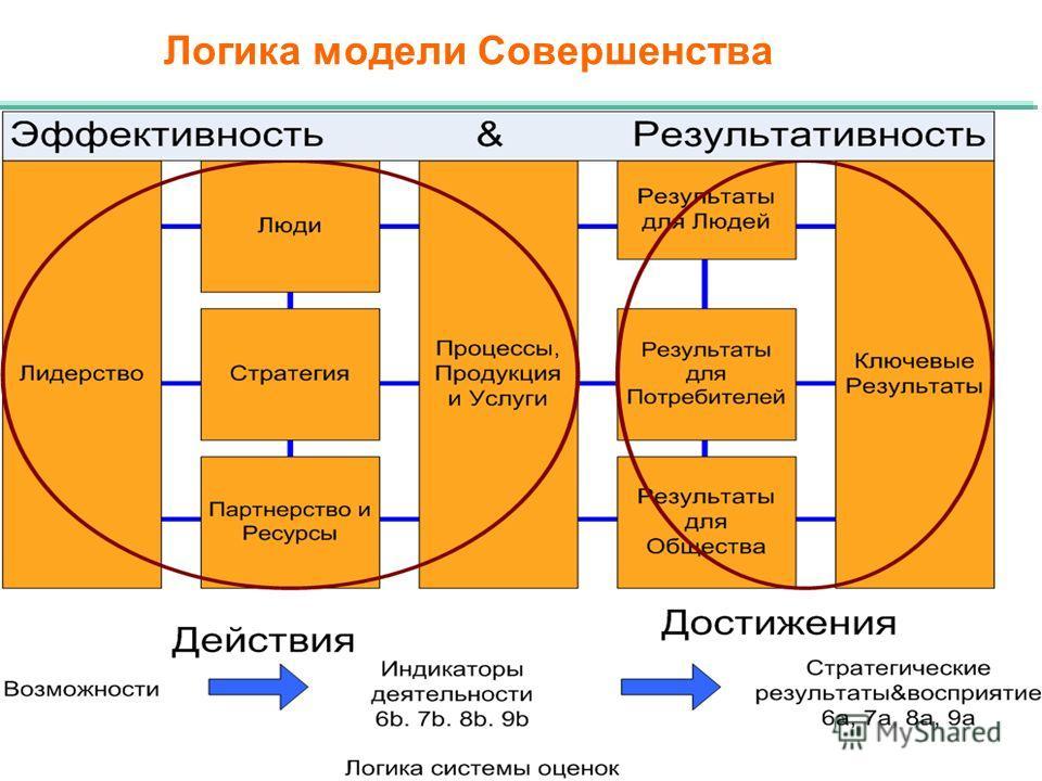 Логика модели Совершенства