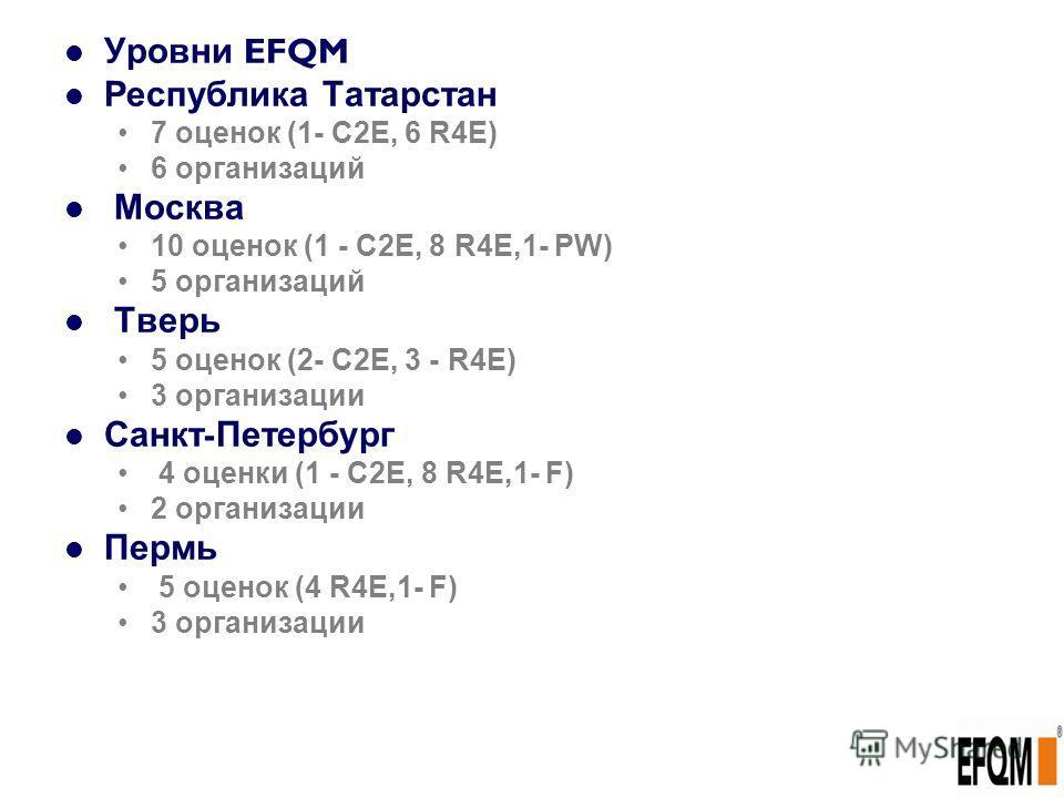Уровни EFQM Республика Татарстан 7 оценок (1- С2Е, 6 R4E) 6 организаций Москва 10 оценок (1 - С2Е, 8 R4E,1- PW) 5 организаций Тверь 5 оценок (2- С2Е, 3 - R4E) 3 организации Санкт - Петербург 4 оценки (1 - С2Е, 8 R4E,1- F) 2 организации Пермь 5 оценок