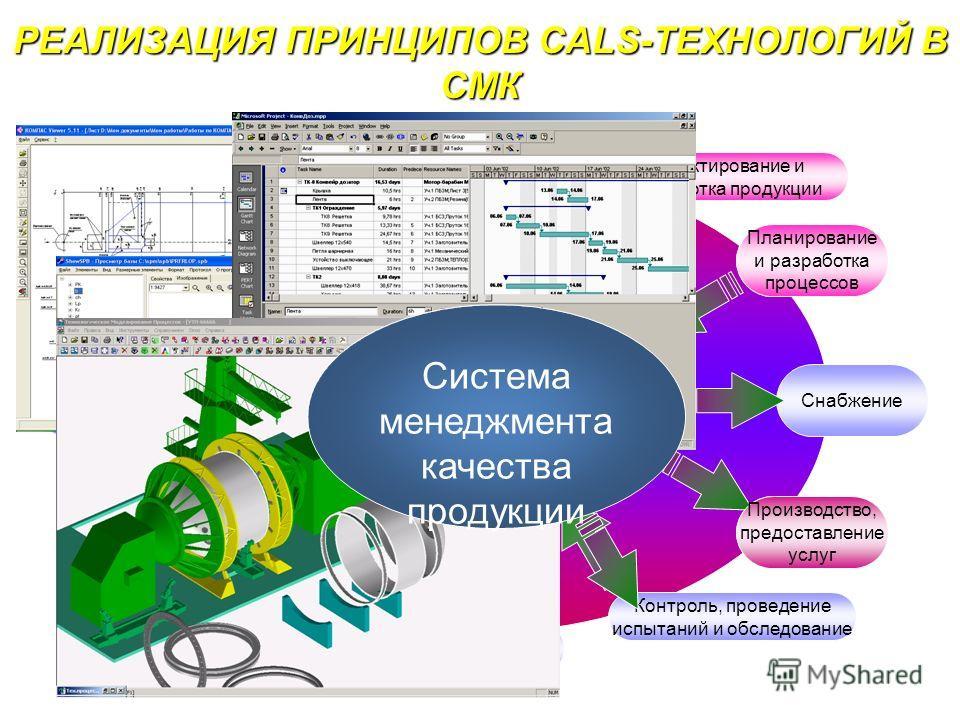 Жизненный цикл сложных технических систем Маркетинг и изучение рынка Проектирование и разработка продукции Планирование и разработка процессов Снабжение Производство, предоставление услуг Контроль, проведение испытаний и обследование Упаковка и хране