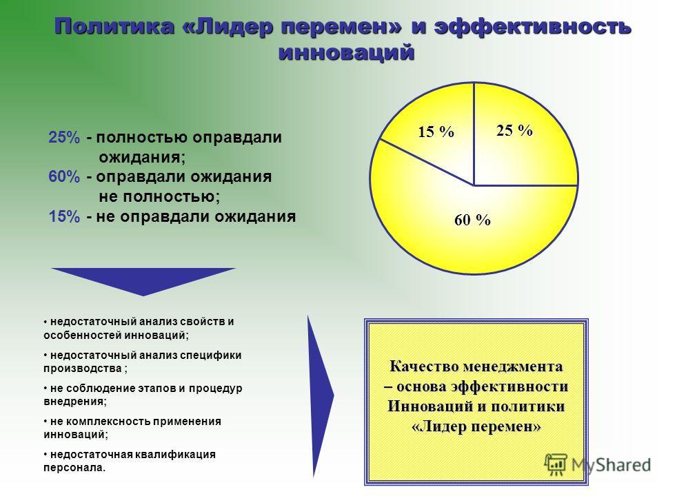 15 % 25 % 60 % недостаточный анализ свойств и особенностей инноваций; недостаточный анализ специфики производства ; не соблюдение этапов и процедур внедрения; не комплексность применения инноваций; недостаточная квалификация персонала. Качество менед