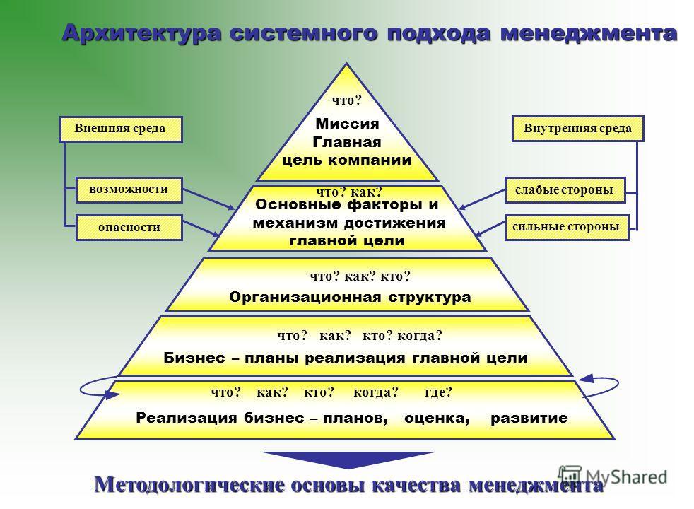 что? как? кто? Организационная структура что? как? кто? когда? Бизнес – планы реализация главной цели что? как? кто? когда? где? Реализация бизнес – планов, оценка, развитие что? как? Основные факторы и механизм достижения главной цели что? Миссия Гл
