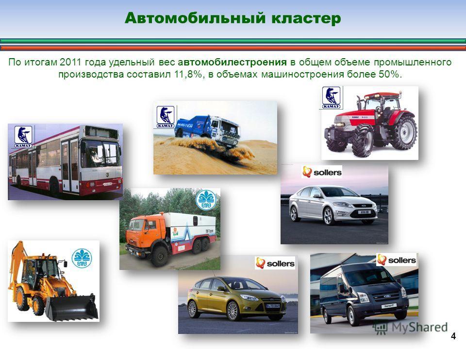 Автомобильный кластер 4 По итогам 2011 года удельный вес автомобилестроения в общем объеме промышленного производства составил 11,8%, в объемах машиностроения более 50%.