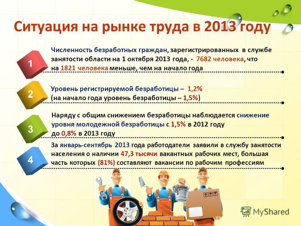 Ситуация на рынке труда в 2013 году 4 Численность безработных граждан, зарегистрированных в службе занятости области на 1 октября 2013 года, - 7682 человека, что на 1821 человека меньше, чем на начало года 1 2 3 Уровень регистрируемой безработицы – 1