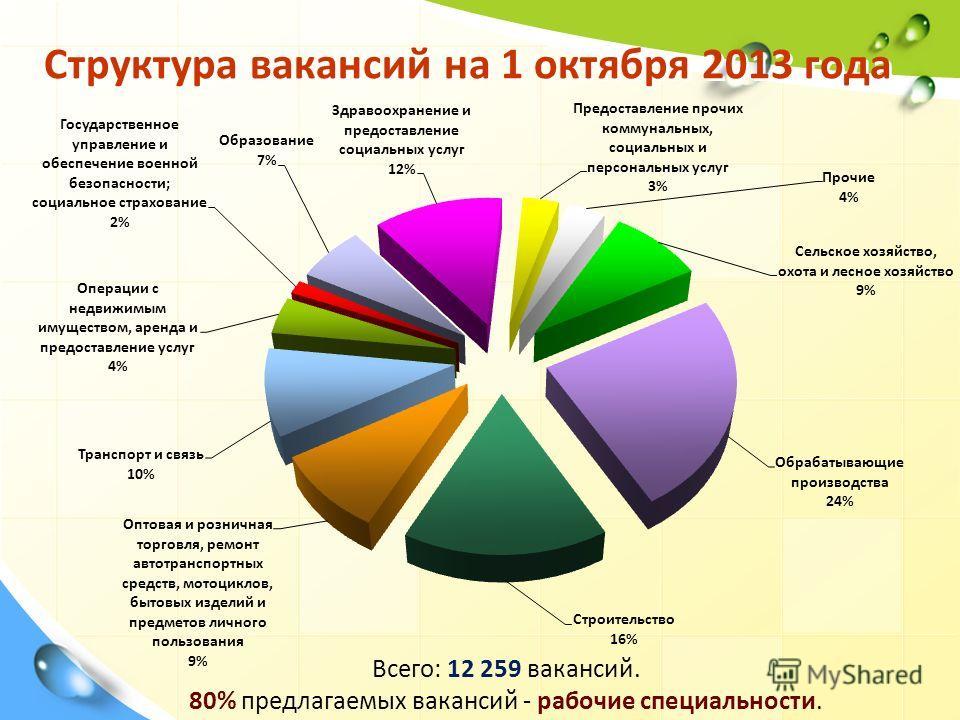 Структура вакансий на 1 октября 2013 года Всего: 12 259 вакансий. 80% предлагаемых вакансий - рабочие специальности.