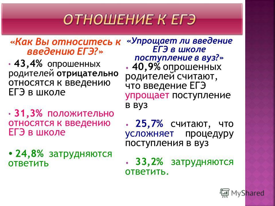 «Как Вы относитесь к введению ЕГЭ?» 43,4% опрошенных родителей отрицательно относятся к введению ЕГЭ в школе 31,3% положительно относятся к введению ЕГЭ в школе 24,8% затрудняются ответить «Упрощает ли введение ЕГЭ в школе поступление в вуз?» 40,9% о