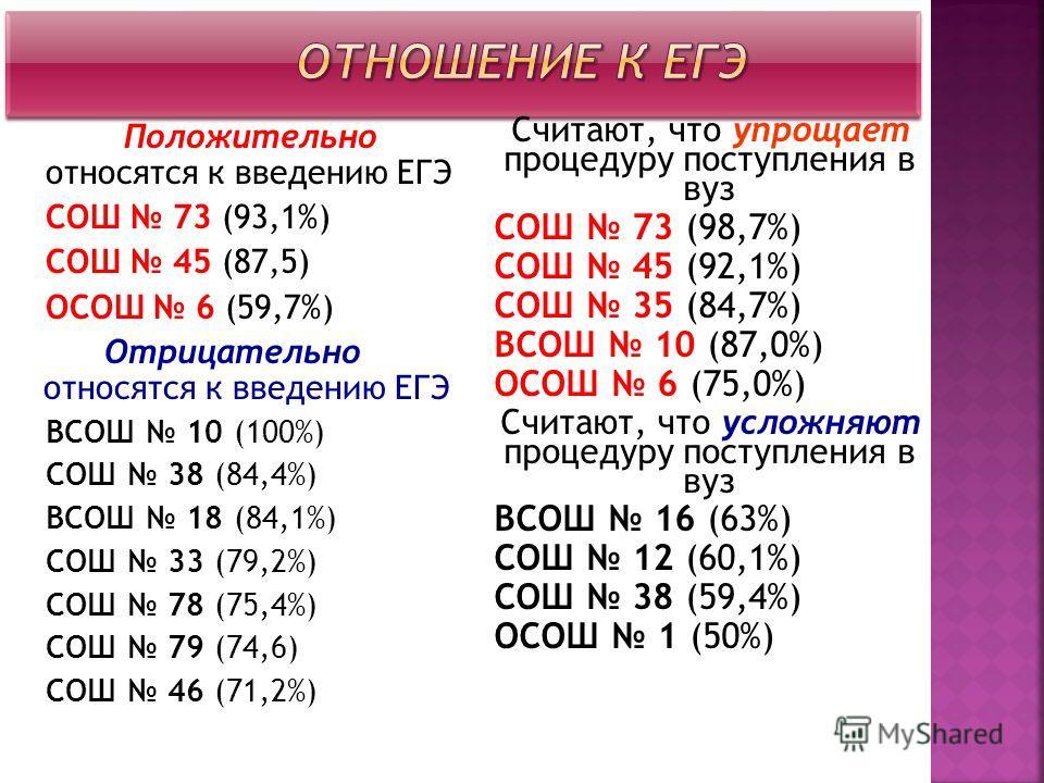 Положительно относятся к введению ЕГЭ СОШ 73 (93,1%) СОШ 45 (87,5) ОСОШ 6 (59,7%) Отрицательно относятся к введению ЕГЭ ВСОШ 10 (100%) СОШ 38 (84,4%) ВСОШ 18 (84,1%) СОШ 33 (79,2%) СОШ 78 (75,4%) СОШ 79 (74,6) СОШ 46 (71,2%) Считают, что упрощает про