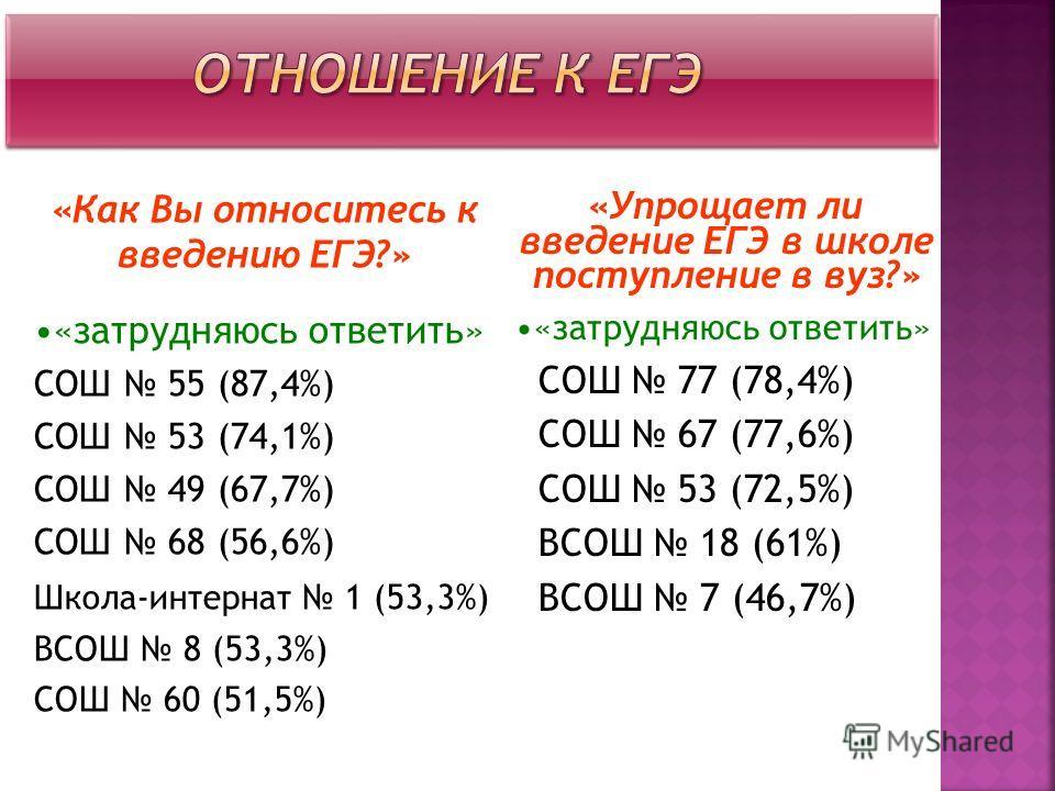 «Как Вы относитесь к введению ЕГЭ?» «затрудняюсь ответить» СОШ 55 (87,4%) СОШ 53 (74,1%) СОШ 49 (67,7%) СОШ 68 (56,6%) Школа-интернат 1 (53,3%) ВСОШ 8 (53,3%) СОШ 60 (51,5%) «Упрощает ли введение ЕГЭ в школе поступление в вуз?» «затрудняюсь ответить»