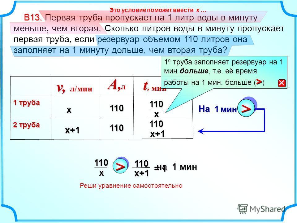 – В13. В13. Первая труба пропускает на 1 литр воды в минуту меньше, чем вторая. Сколько литров воды в минуту пропускает первая труба, если резервуар объемом 110 литров она заполняет на 1 минуту дольше, чем вторая труба? x+1A,л 1 труба 2 труба 110 110