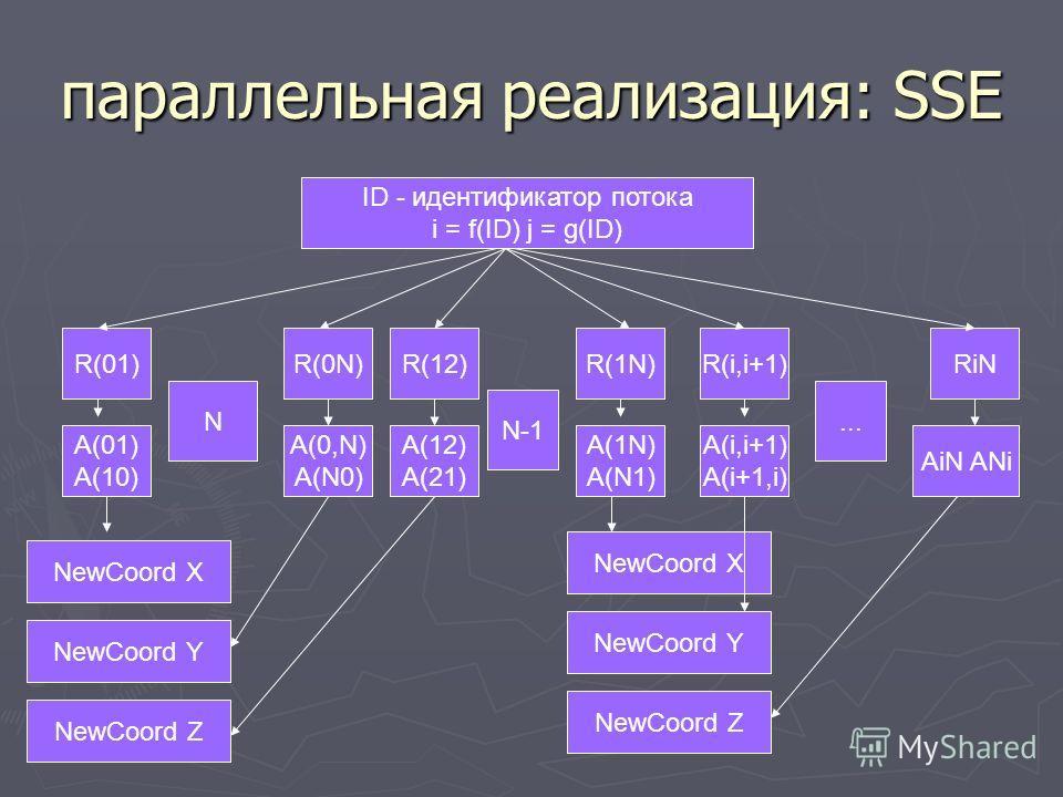 параллельная реализация: SSE ID - идентификатор потока i = f(ID) j = g(ID) R(01) A(01) A(10) R(0N) A(0,N) A(N0) R(12) A(12) A(21) RiN AiN ANi R(i,i+1) A(i,i+1) A(i+1,i) R(1N) A(1N) A(N1) N N-1... NewCoord X NewCoord Y NewCoord Z NewCoord X NewCoord Y