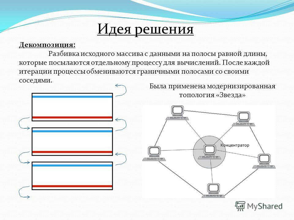 Идея решения Декомпозиция: Разбивка исходного массива с данными на полосы равной длины, которые посылаются отдельному процессу для вычислений. После каждой итерации процессы обмениваются граничными полосами со своими соседями. Была применена модерниз