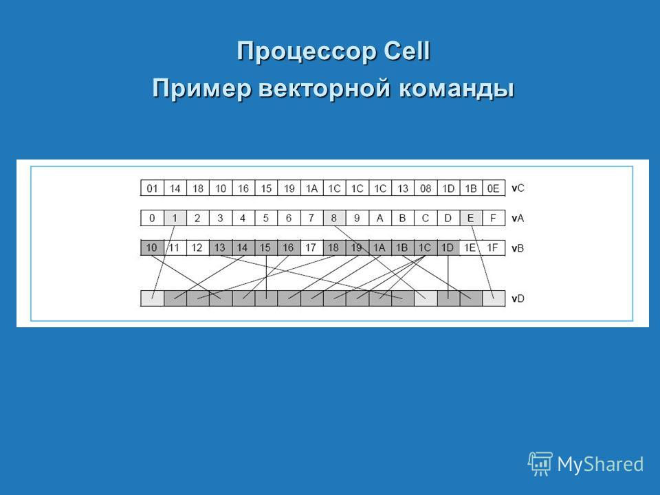 Процессор Cell Пример векторной команды