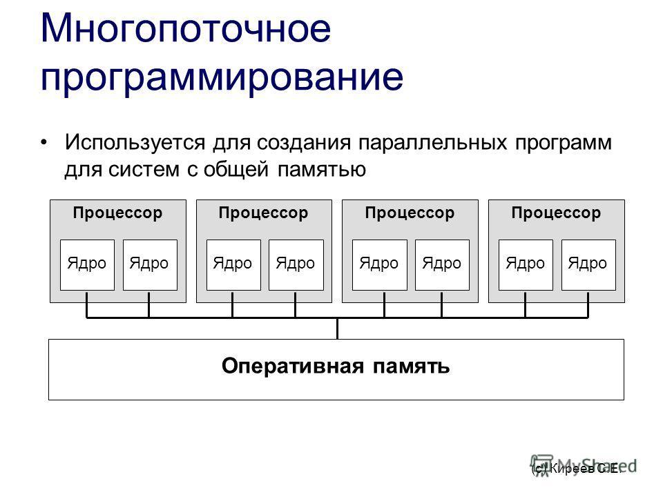Многопоточное программирование Используется для создания параллельных программ для систем с общей памятью Процессор Ядро Процессор Ядро Процессор Ядро Процессор Ядро Оперативная память (с) Киреев С.E.