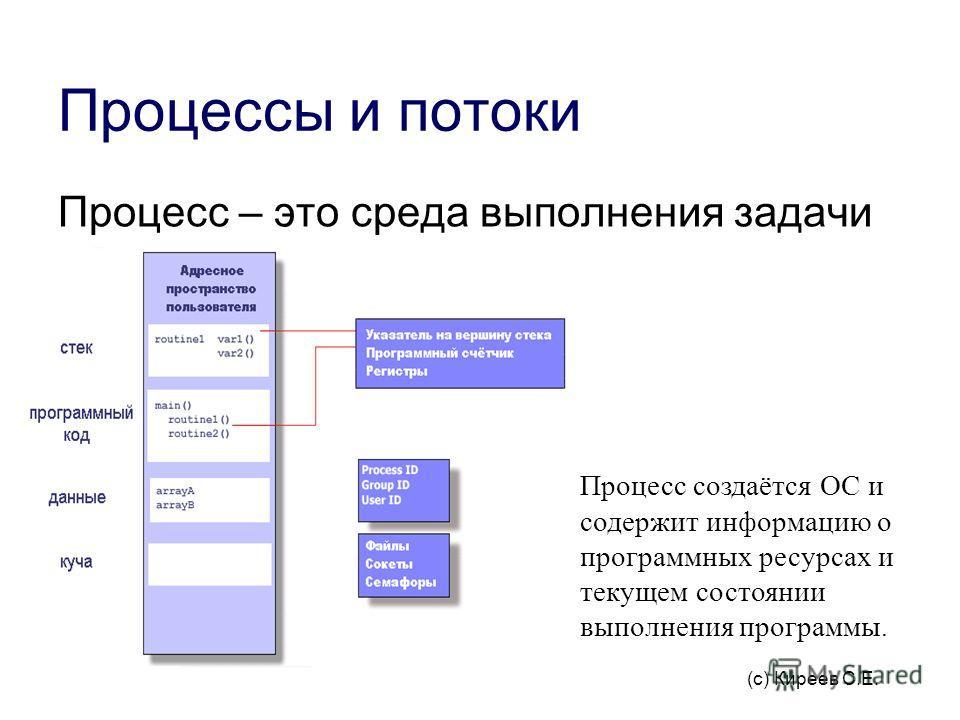 Процессы и потоки Процесс – это среда выполнения задачи (программы). Процесс создаётся ОС и содержит информацию о программных ресурсах и текущем состоянии выполнения программы. (с) Киреев С.E.