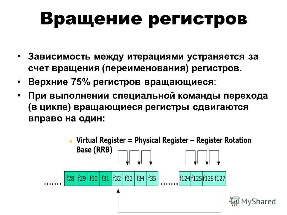 Вращение регистров Зависимость между итерациями устраняется за счет вращения (переименования) регистров. Верхние 75% регистров вращающиеся: При выполнении специальной команды перехода (в цикле) вращающиеся регистры сдвигаются вправо на один: