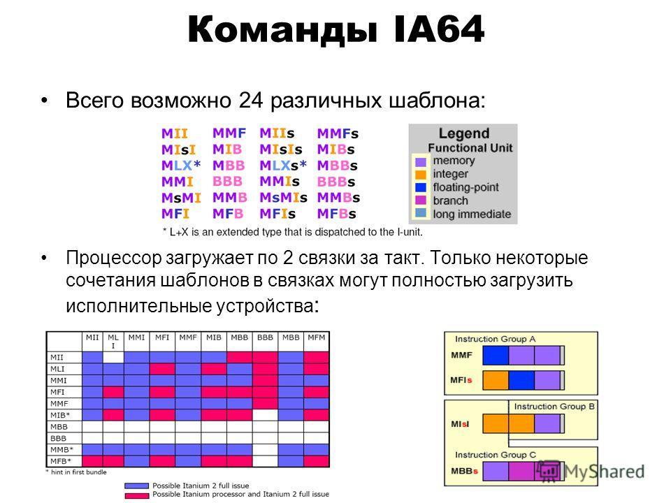 Команды IA64 Всего возможно 24 различных шаблона: Процессор загружает по 2 связки за такт. Только некоторые сочетания шаблонов в связках могут полностью загрузить исполнительные устройства :