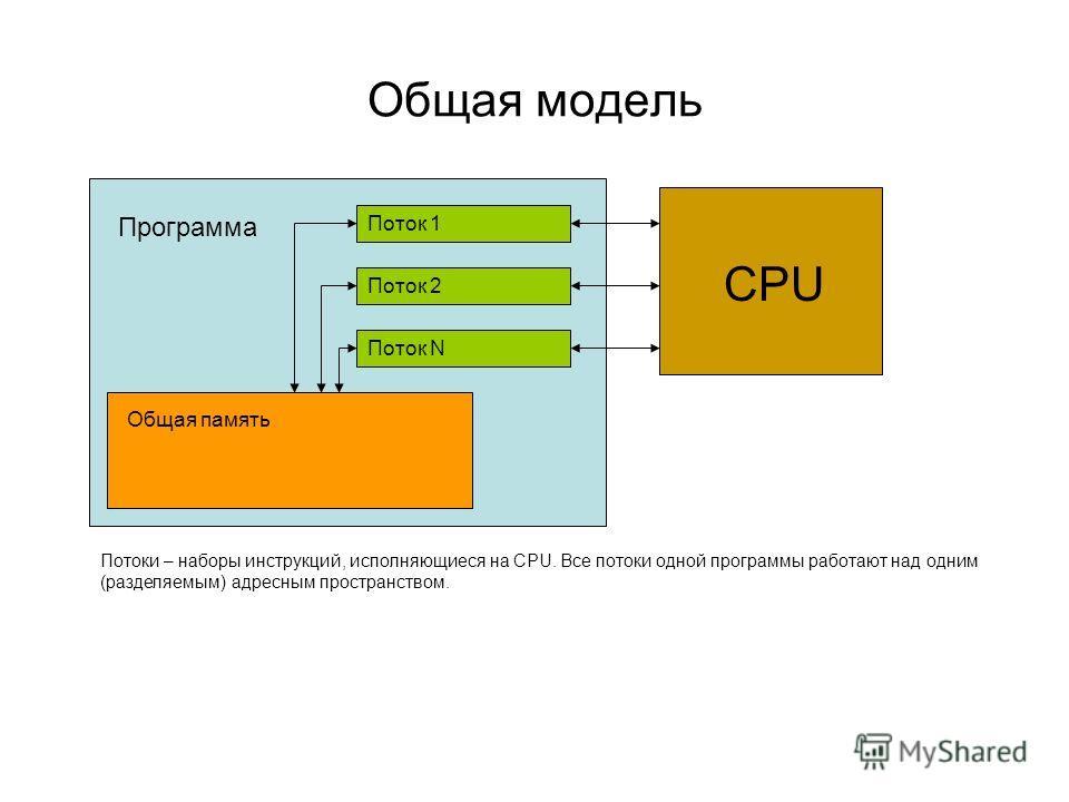 Общая модель Программа Общая память Поток 1 CPU Поток 2 Поток N Потоки – наборы инструкций, исполняющиеся на CPU. Все потоки одной программы работают над одним (разделяемым) адресным пространством.