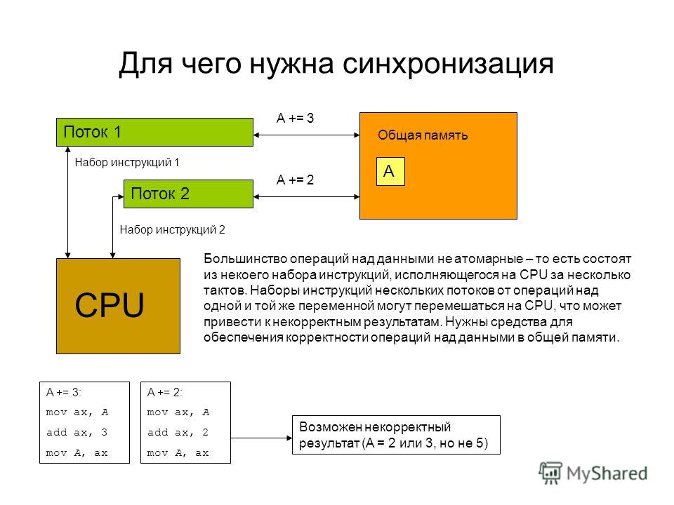 Для чего нужна синхронизация Поток 1 A Поток 2 Общая память CPU A += 2 A += 3 Набор инструкций 2 Набор инструкций 1 Большинство операций над данными не атомарные – то есть состоят из некоего набора инструкций, исполняющегося на CPU за несколько такто