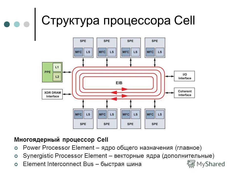 Структура процессора Cell Многоядерный процессор Cell Power Processor Element – ядро общего назначения (главное) Synergistic Processor Element – векторные ядра (дополнительные) Element Interconnect Bus – быстрая шина