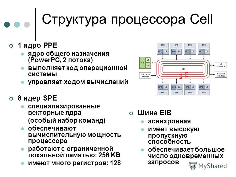 Структура процессора Cell 1 ядро PPE ядро общего назначения (PowerPC, 2 потока) выполняет код операционной системы управляет ходом вычислений 8 ядер SPE специализированные векторные ядра (особый набор команд) обеспечивают вычислительную мощность проц