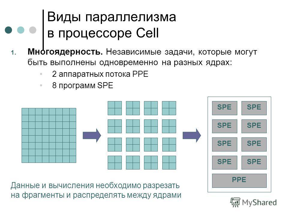Виды параллелизма в процессоре Cell 1. Многоядерность. Независимые задачи, которые могут быть выполнены одновременно на разных ядрах: 2 аппаратных потока PPE 8 программ SPE SPE PPE Данные и вычисления необходимо разрезать на фрагменты и распределять