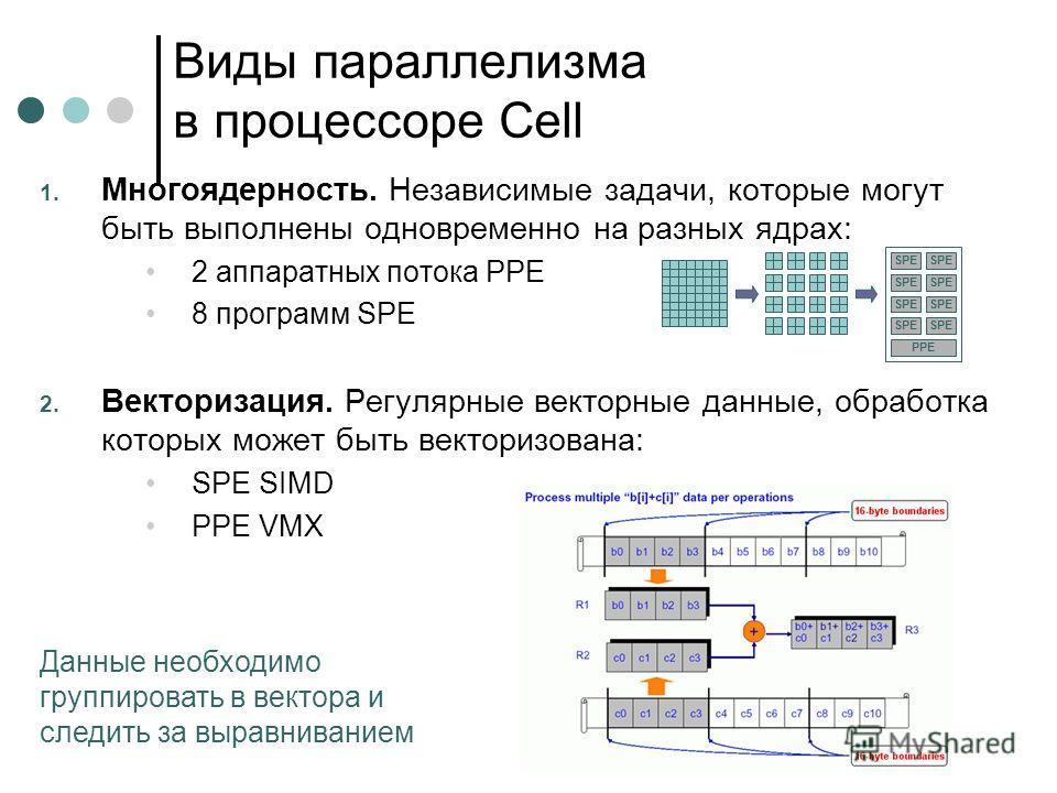Виды параллелизма в процессоре Cell 1. Многоядерность. Независимые задачи, которые могут быть выполнены одновременно на разных ядрах: 2 аппаратных потока PPE 8 программ SPE 2. Векторизация. Регулярные векторные данные, обработка которых может быть ве
