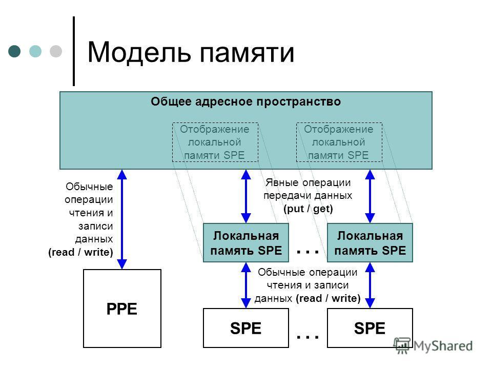 Модель памяти Общее адресное пространство PPE … Обычные операции чтения и записи данных (read / write) Отображение локальной памяти SPE Локальная память SPE Явные операции передачи данных (put / get) SPE … Обычные операции чтения и записи данных (rea