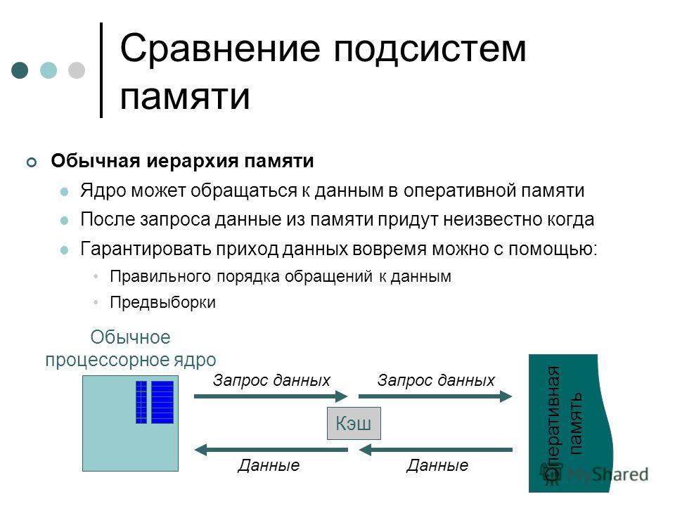 Сравнение подсистем памяти Обычная иерархия памяти Ядро может обращаться к данным в оперативной памяти После запроса данные из памяти придут неизвестно когда Гарантировать приход данных вовремя можно с помощью: Правильного порядка обращений к данным