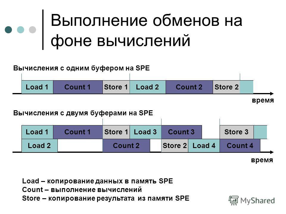 Выполнение обменов на фоне вычислений время Load 1Count 1Store 1Load 2Count 2Store 2 время Load 1Count 1Store 1 Load 2Count 2Store 2 Count 3Load 3 Load 4Count 4 Store 3 Вычисления с одним буфером на SPE Вычисления с двумя буферами на SPE Load – копир