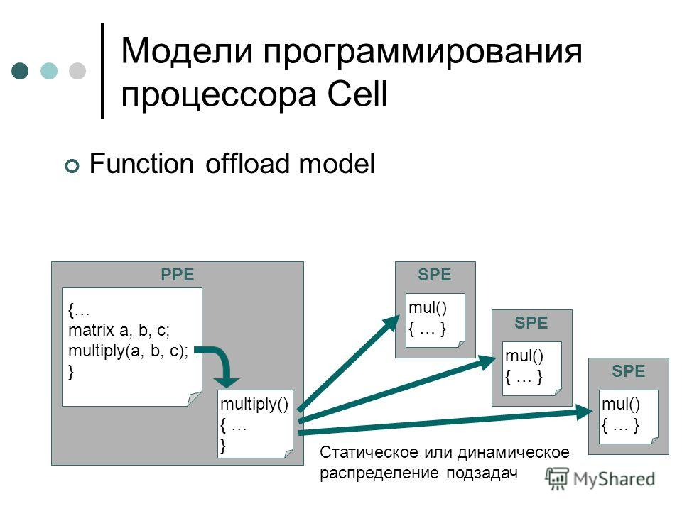 PPE Function offload model {… matrix a, b, c; multiply(a, b, c); } SPE multiply() { … } mul() { … } SPE mul() { … } SPE mul() { … } Статическое или динамическое распределение подзадач Модели программирования процессора Cell