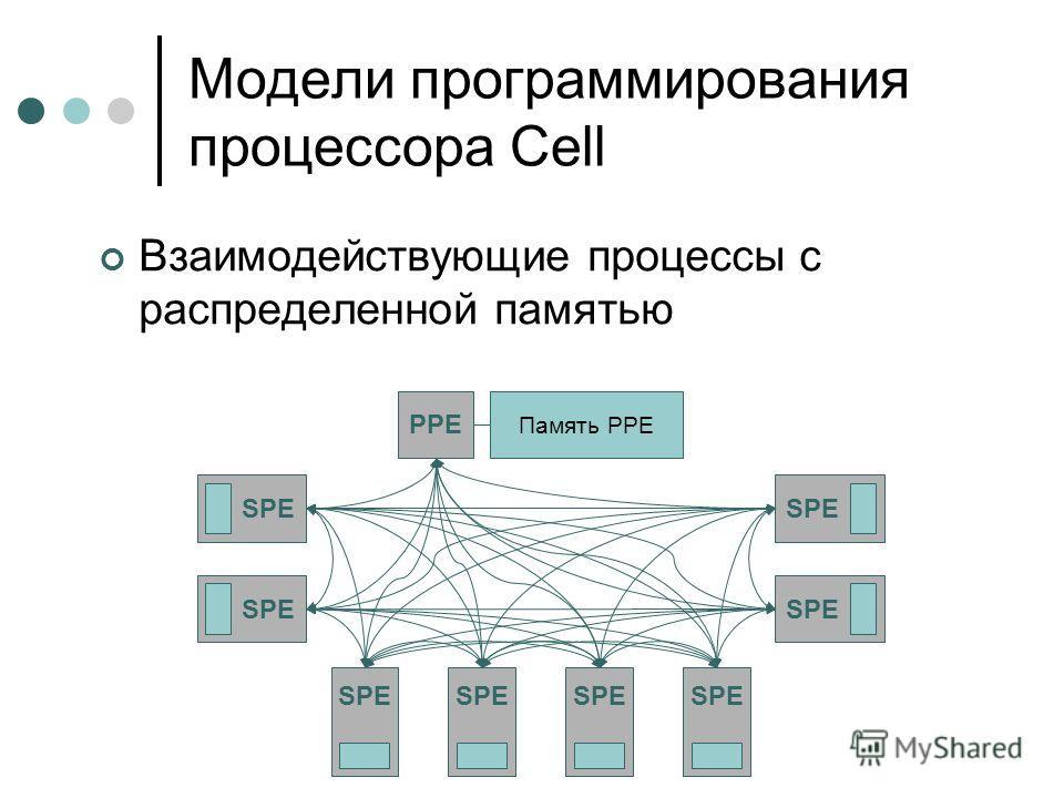 Взаимодействующие процессы с распределенной памятью SPE PPE SPE Память PPE Модели программирования процессора Cell