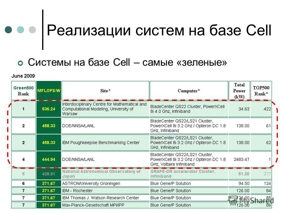 Реализации систем на базе Cell Системы на базе Cell – самые «зеленые»