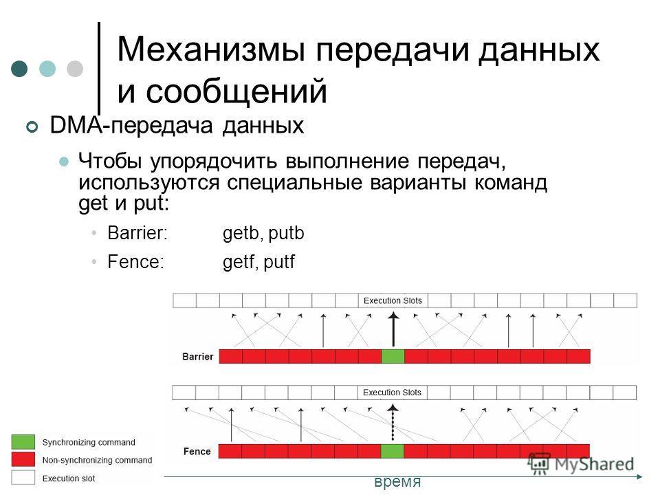 DMA-передача данных Чтобы упорядочить выполнение передач, используются специальные варианты команд get и put: Barrier:getb, putb Fence:getf, putf Механизмы передачи данных и сообщений время